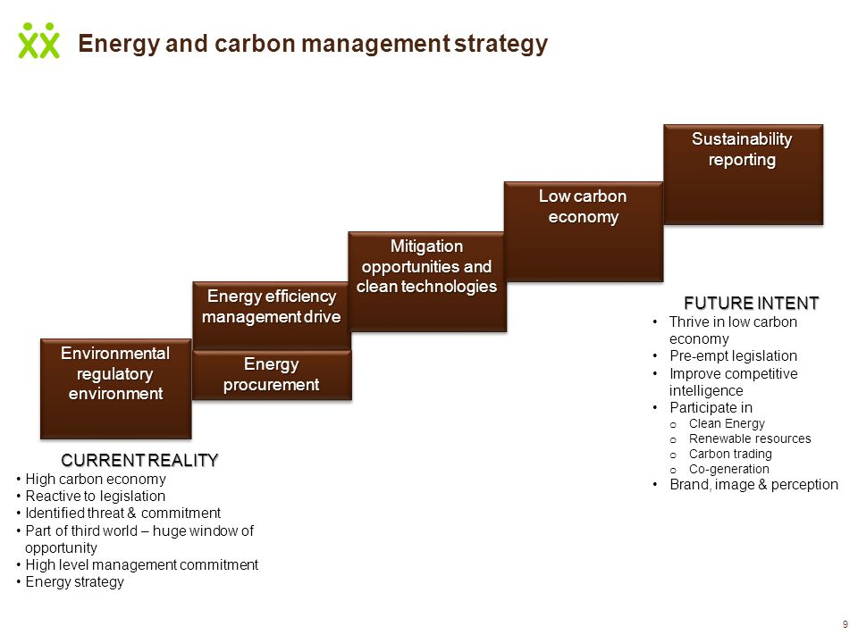 Energy and carbon management strategy 9 CURRENT REALITY High carbon economy Reactive to legislation Identified threat & commitment Part of third world – huge window of opportunity High level management commitment Energy strategy FUTURE INTENT Thrive in low carbon economy Pre-empt legislation Improve competitive intelligence Participate in o Clean Energy o Renewable resources o Carbon trading o Co-generation Brand, image & perception Environmental regulatory environment Energy efficiency management drive Mitigation opportunities and clean technologies Low carbon economy Sustainability reporting Energy procurement