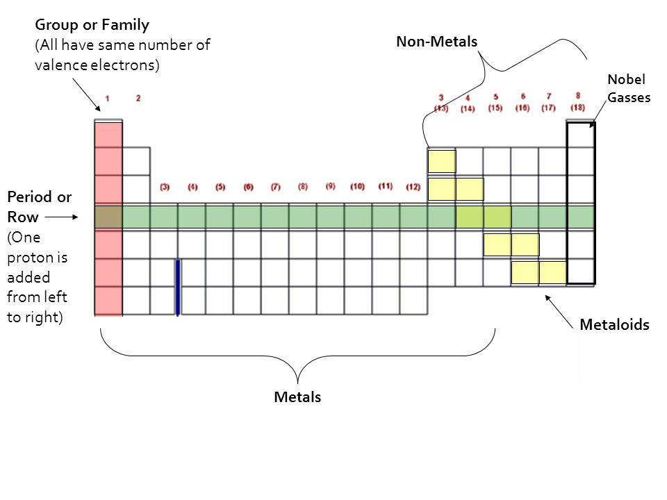 Group or Family (All have same number of valence electrons) Period or Row (One proton is added from left to right) Metaloids Nobel Gasses Non-Metals Metals