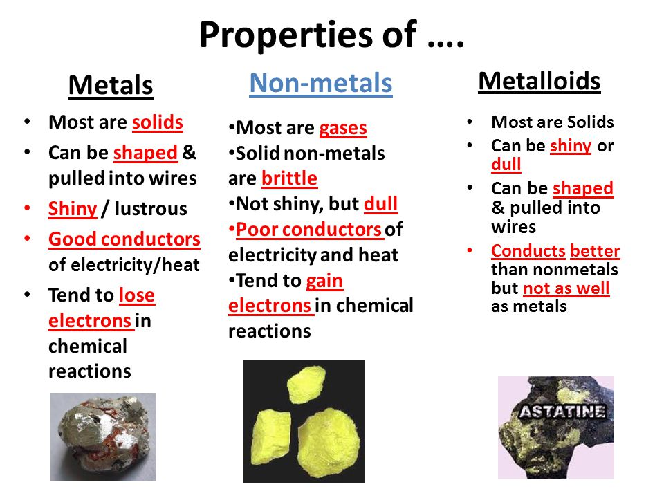 Properties of …. Metals Metalloids Most are solids Can be shaped & pulled into wires Shiny / lustrous Good conductors of electricity/heat Tend to lose
