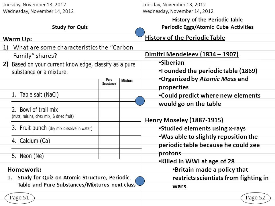 Page 51 Tuesday, November 13, 2012 Wednesday, November 14, 2012 Page 52 Homework: 1.Study for Quiz on Atomic Structure, Periodic Table and Pure Substances/Mixtures next class History of the Periodic Table Periodic Eggs/Atomic Cube Activities Warm Up: 1)What are some characteristics the Carbon Family shares.