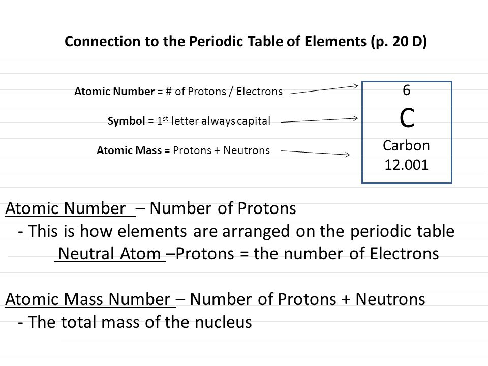 Atomic Number – Number of Protons - This is how elements are arranged on the periodic table Neutral Atom –Protons = the number of Electrons Atomic Mass Number – Number of Protons + Neutrons - The total mass of the nucleus Connection to the Periodic Table of Elements (p.