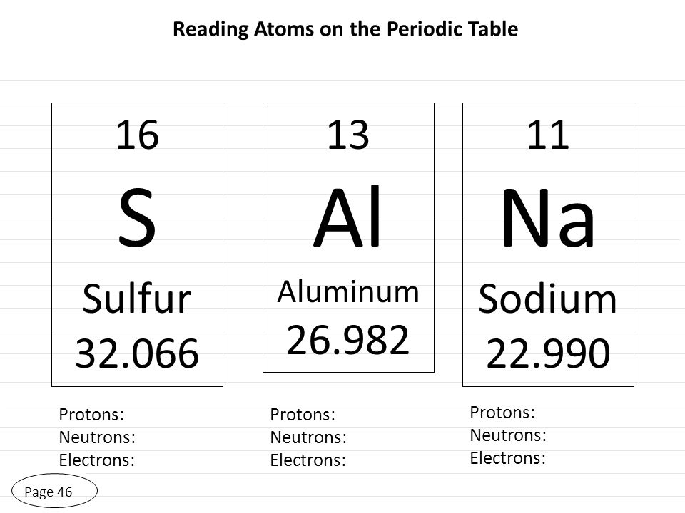 Page 46 Reading Atoms on the Periodic Table 16 S Sulfur 32.066 13 Al Aluminum 26.982 11 Na Sodium 22.990 Protons: Neutrons: Electrons: Protons: Neutro