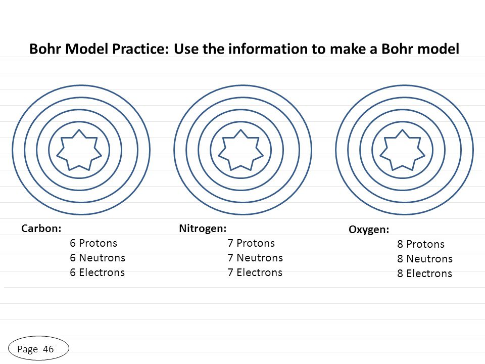 Page 46 Bohr Model Practice: Use the information to make a Bohr model Carbon: 6 Protons 6 Neutrons 6 Electrons Nitrogen: 7 Protons 7 Neutrons 7 Electr