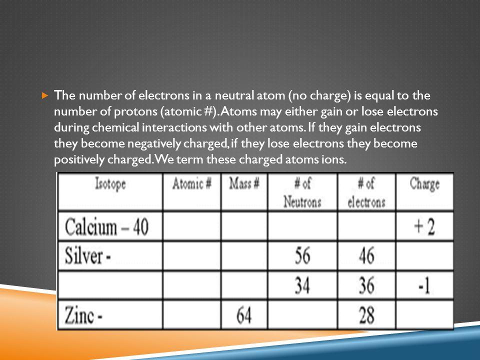  Assignment: Mole Calculations