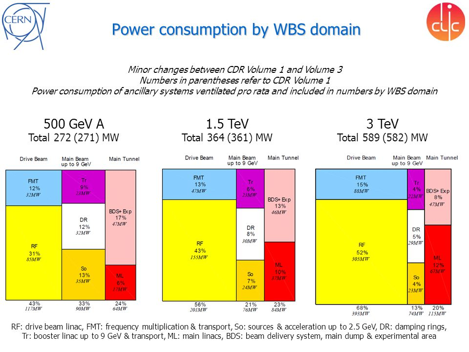 Power consumption by WBS domain 500 GeV A Total 272 (271) MW 1.5 TeV Total 364 (361) MW 3 TeV Total 589 (582) MW Minor changes between CDR Volume 1 and Volume 3 Numbers in parentheses refer to CDR Volume 1 Power consumption of ancillary systems ventilated pro rata and included in numbers by WBS domain RF: drive beam linac, FMT: frequency multiplication & transport, So: sources & acceleration up to 2.5 GeV, DR: damping rings, Tr: booster linac up to 9 GeV & transport, ML: main linacs, BDS: beam delivery system, main dump & experimental area
