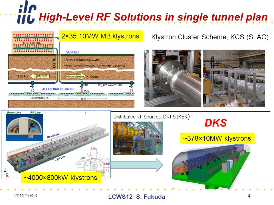 High-Level RF Solutions in single tunnel plan Klystron Cluster Scheme, KCS (SLAC) Distributed RF Sources, DRFS (KEK ) 2×35 10MW MB klystrons 2012/10/23 LCWS12 S.
