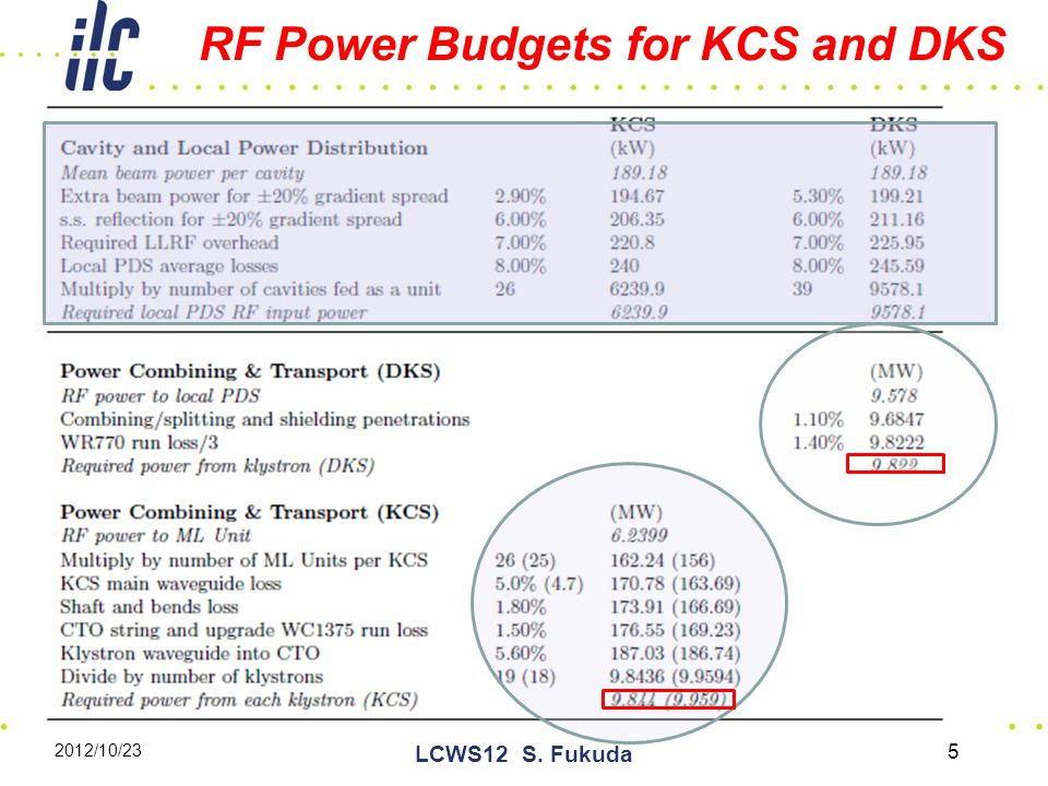 2012/10/23 LCWS12 S. Fukuda 5 RF Power Budgets for KCS and DKS