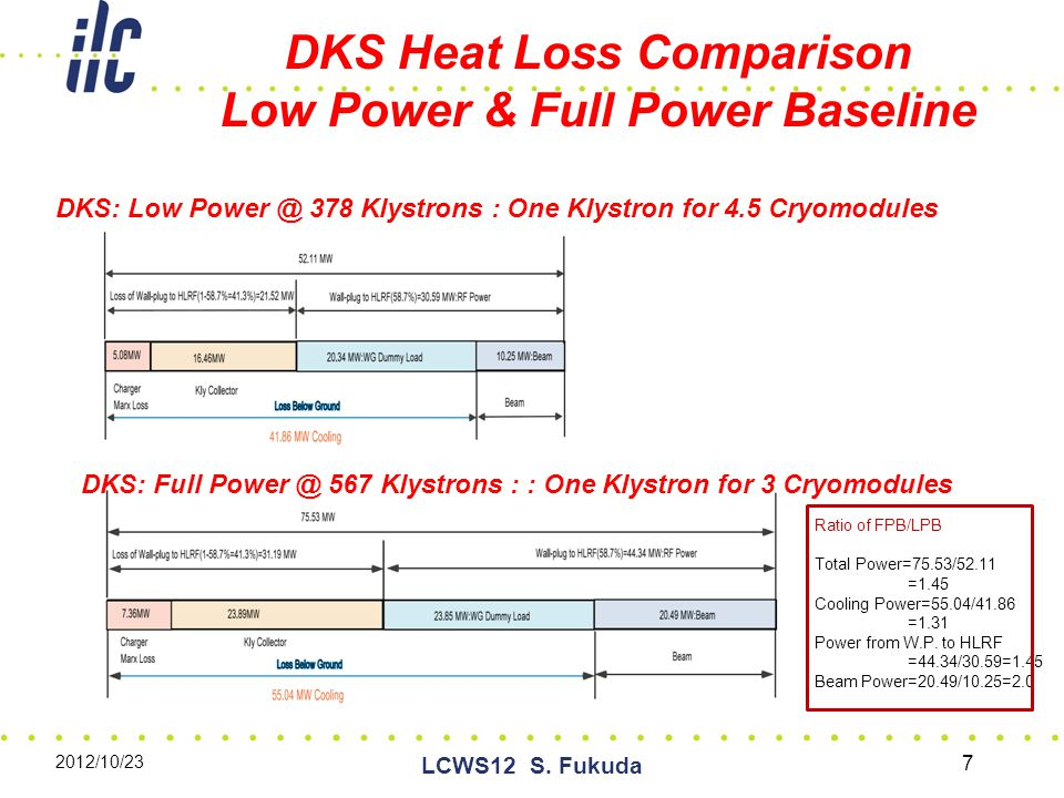 DKS Heat Loss Comparison Low Power & Full Power Baseline 7 DKS: Low Power @ 378 Klystrons : One Klystron for 4.5 Cryomodules DKS: Full Power @ 567 Klystrons : : One Klystron for 3 Cryomodules Ratio of FPB/LPB Total Power=75.53/52.11 =1.45 Cooling Power=55.04/41.86 =1.31 Power from W.P.