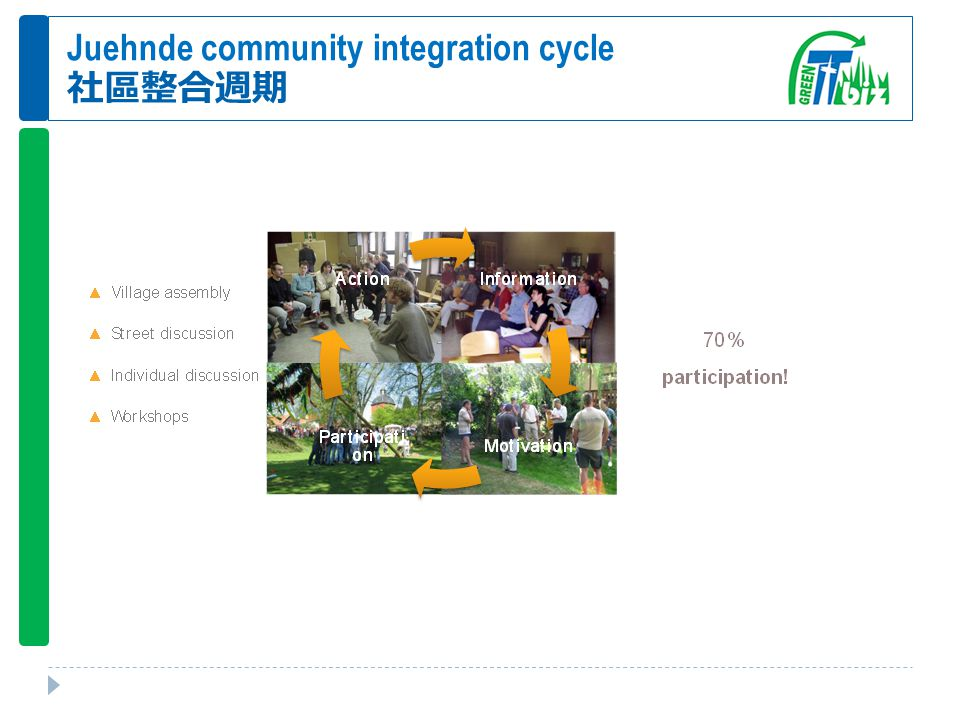 Juehnde community integration cycle 社區整合週期
