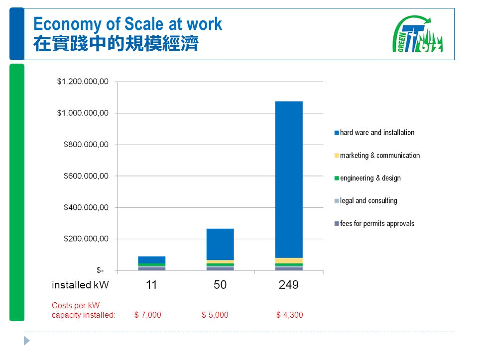 Economy of Scale at work 在實踐中的規模經濟 Costs per kW capacity installed: $ 7,000 $ 5,000 $ 4,300 installed kW
