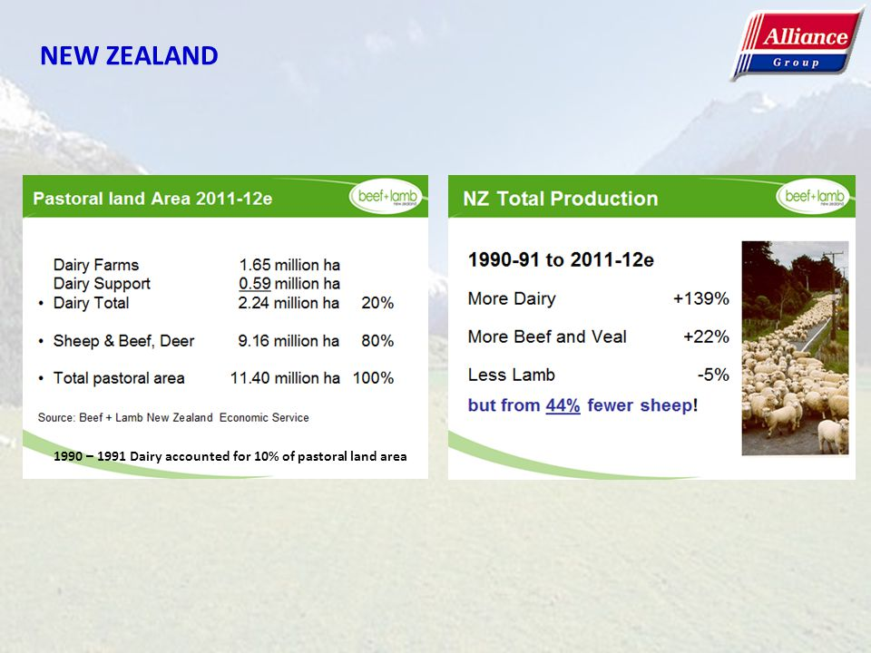 1990 – 1991 Dairy accounted for 10% of pastoral land area NEW ZEALAND