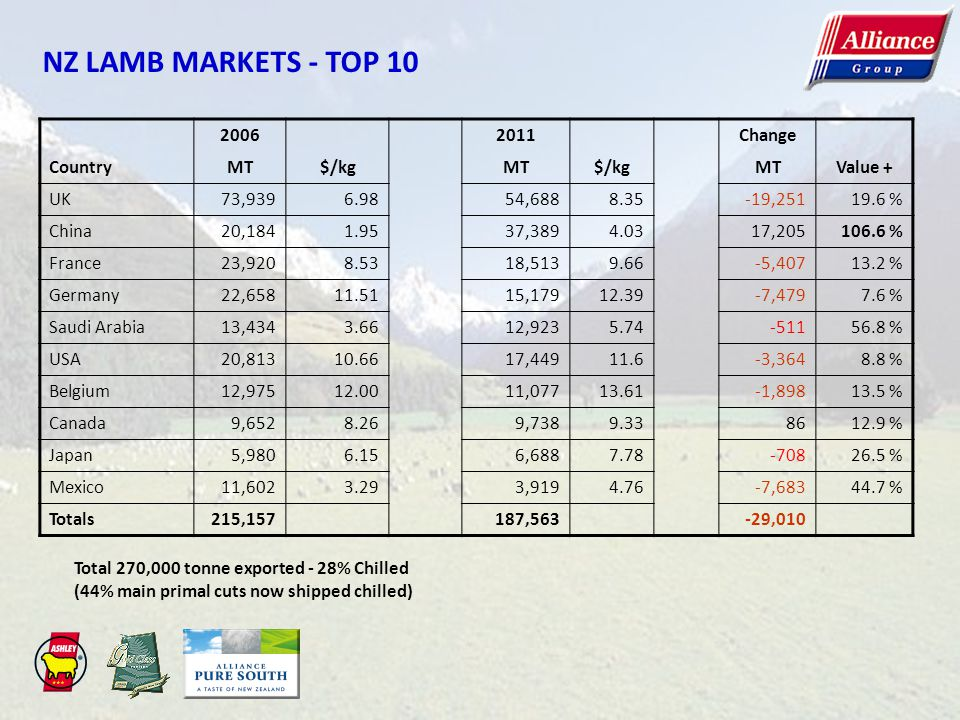 NZ LAMB MARKETS - TOP 10 20062011Change CountryMT$/kgMT$/kgMTValue + UK73,9396.9854,6888.35-19,25119.6 % China20,1841.9537,3894.0317,205106.6 % France23,9208.5318,5139.66-5,40713.2 % Germany22,65811.5115,17912.39-7,4797.6 % Saudi Arabia13,4343.6612,9235.74-51156.8 % USA20,81310.6617,44911.6-3,3648.8 % Belgium12,97512.0011,07713.61-1,89813.5 % Canada9,6528.269,7389.338612.9 % Japan5,9806.156,6887.78-70826.5 % Mexico11,6023.293,9194.76-7,68344.7 % Totals215,157187,563-29,010 Total 270,000 tonne exported - 28% Chilled (44% main primal cuts now shipped chilled)