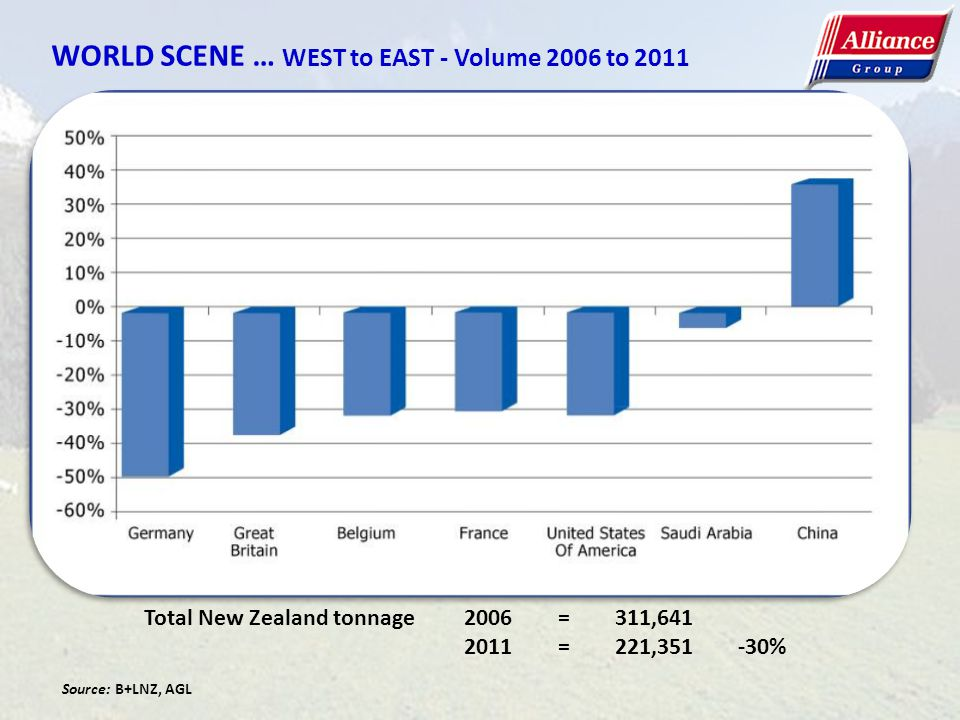 WORLD SCENE … WEST to EAST - Volume 2006 to 2011 Total New Zealand tonnage2006=311,641 2011=221,351 -30% Source: B+LNZ, AGL