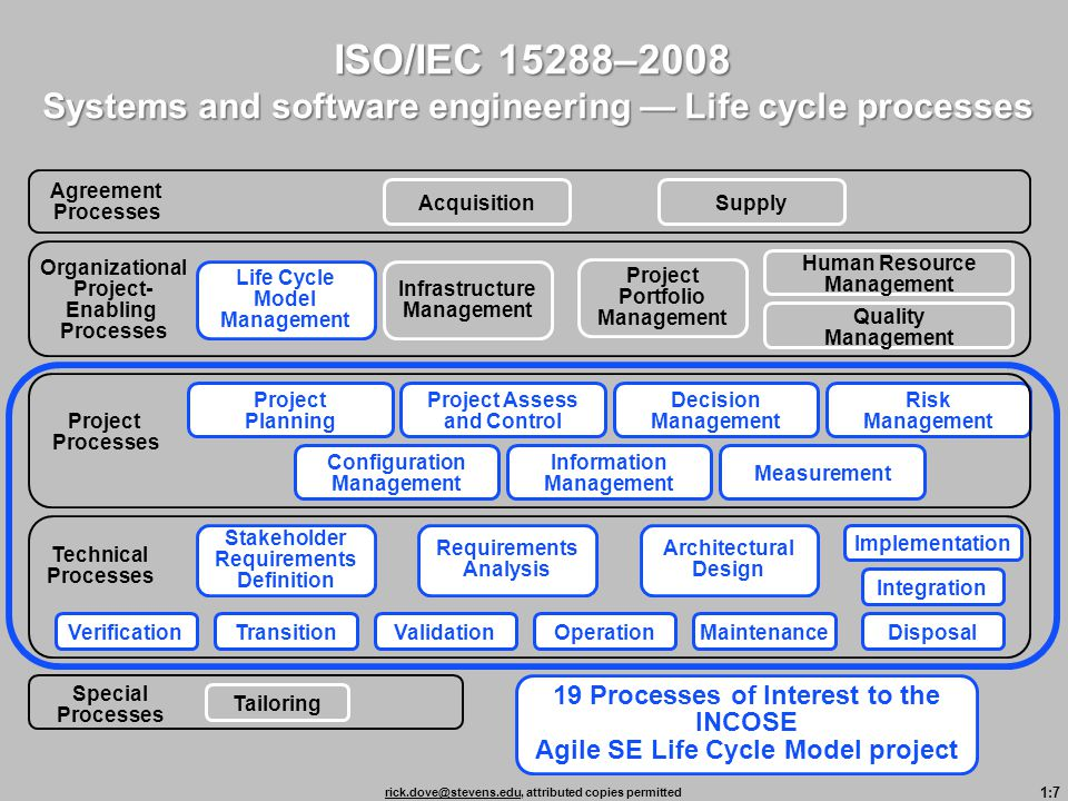 1:7 rick.dove@stevens.edurick.dove@stevens.edu, attributed copies permitted Life Cycle Model Management Organizational Project- Enabling Processes ISO