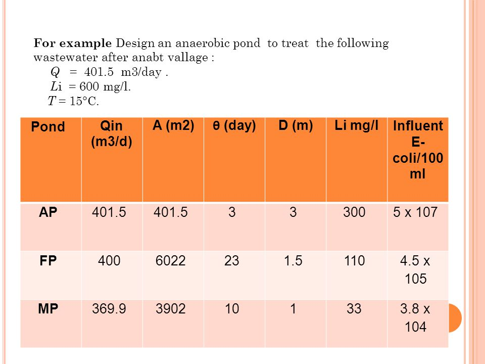 For example Design an anaerobic pond to treat the following wastewater after anabt vallage : Q = 401.5 m3/day.