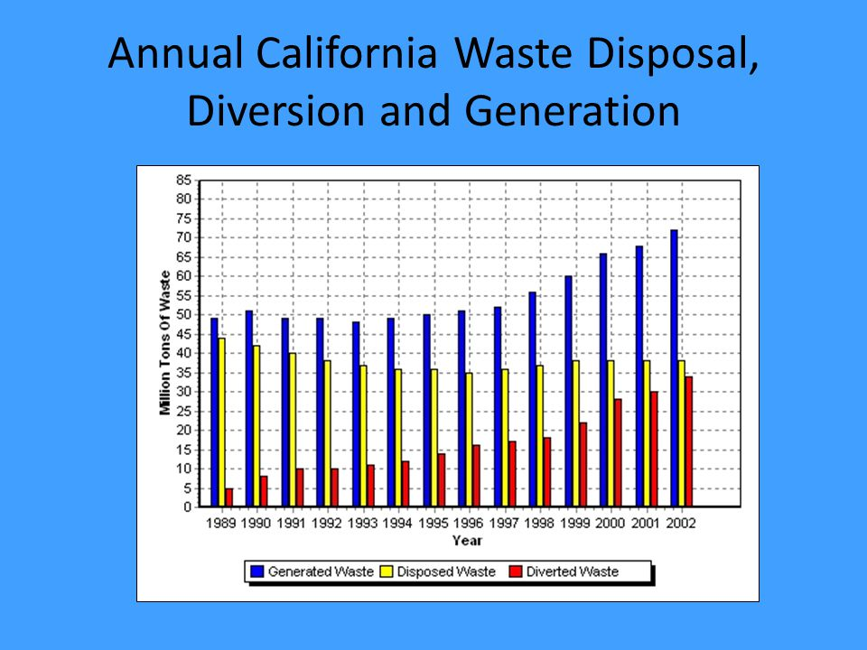 Annual California Waste Disposal, Diversion and Generation