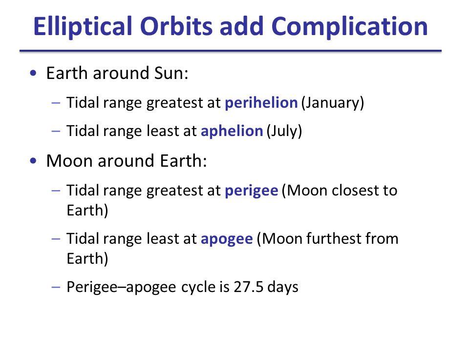Elliptical Orbits add Complication Earth around Sun: –Tidal range greatest at perihelion (January) –Tidal range least at aphelion (July) Moon around E