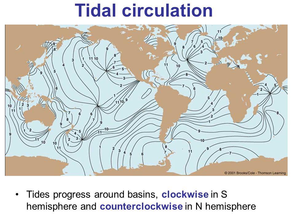 Tidal circulation Tides progress around basins, clockwise in S hemisphere and counterclockwise in N hemisphere