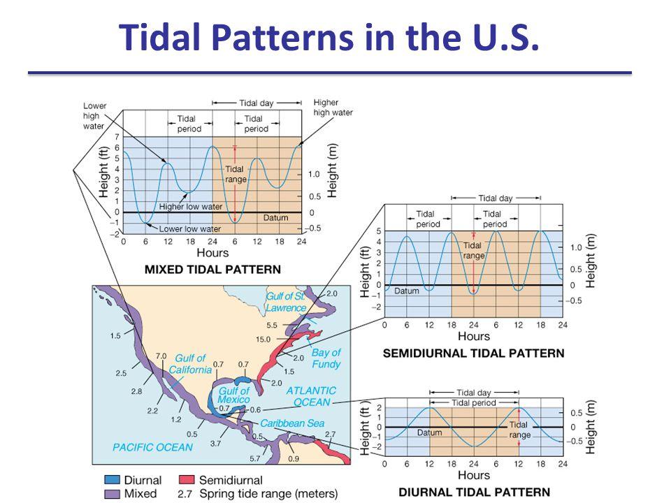 Tidal Patterns in the U.S.