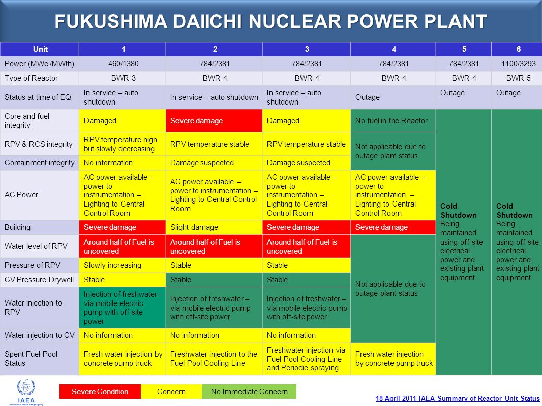 FUKUSHIMA DAIICHI NUCLEAR POWER PLANT IAEA BRIEFING 14:30 UTC: 18 APRIL 2011IAEA BRIEFING 14:30 UTC: 18 APRIL 2011 NISA Seismic Damage Update (85th Release: 10 Aprise: 10 Apri UNITSITUATION UNIT 1 Unit 1 experienced an explosion on March 12, after attempts to vent gas from the containment.