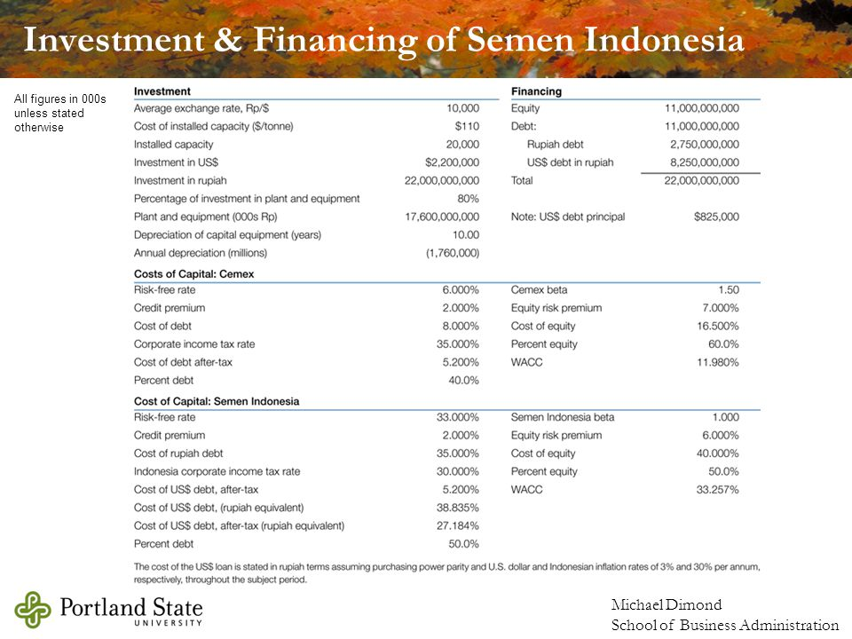 Michael Dimond School of Business Administration Investment & Financing of Semen Indonesia All figures in 000s unless stated otherwise