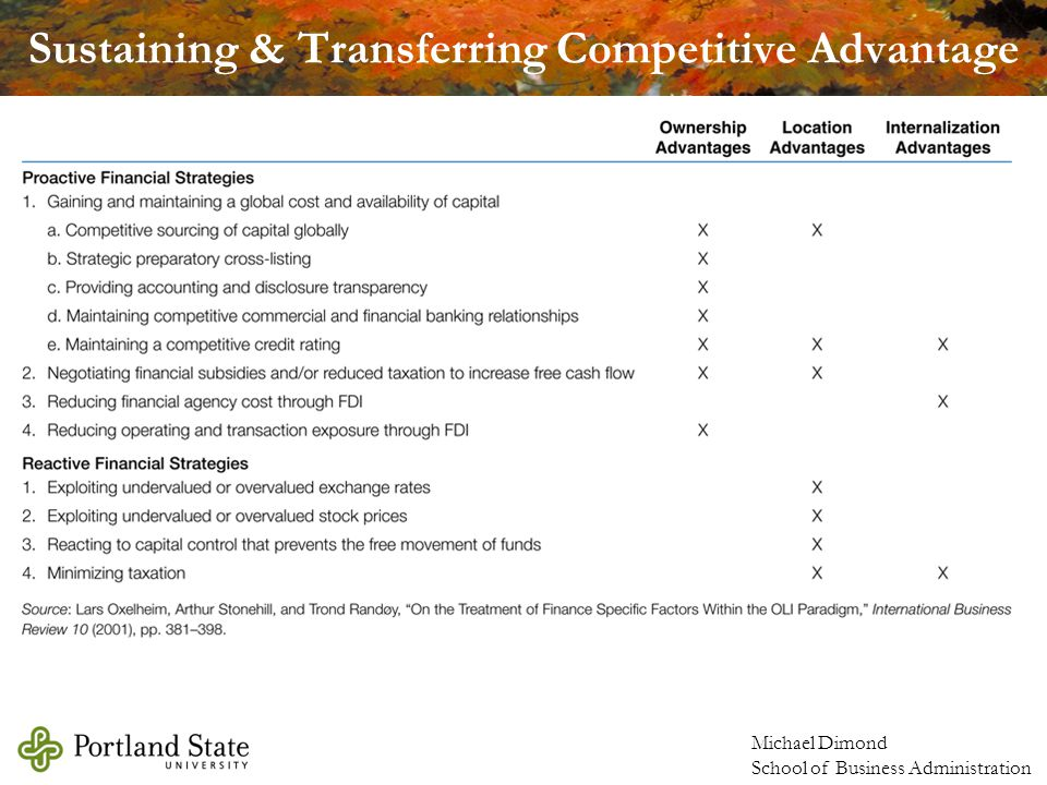 Michael Dimond School of Business Administration Sustaining & Transferring Competitive Advantage