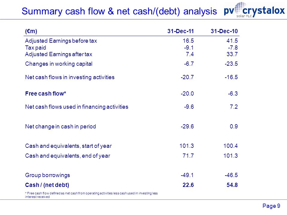 Page 9 Summary cash flow & net cash/(debt) analysis (€m)31-Dec-1131-Dec-10 Adjusted Earnings before tax Tax paid Adjusted Earnings after tax 16.5 -9.1 7.4 41.5 -7.8 33.7 Changes in working capital Net cash flows in investing activities -6.7 -20.7 -23.5 -16.5 Free cash flow* Net cash flows used in financing activities -20.0 -9.6 -6.3 7.2 Net change in cash in period-29.60.9 Cash and equivalents, start of year101.3100.4 Cash and equivalents, end of year71.7101.3 Group borrowings-49.1-46.5 Cash / (net debt)22.654.8 * Free cash flow defined as net cash from operating activities less cash used in investing less interest received