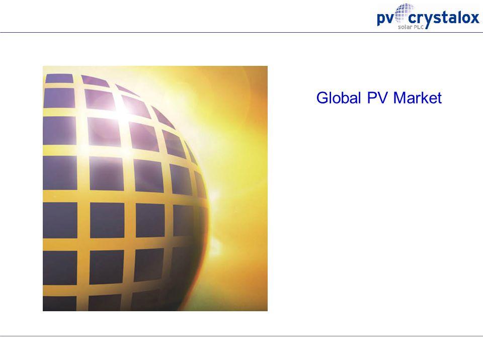 Global PV Market