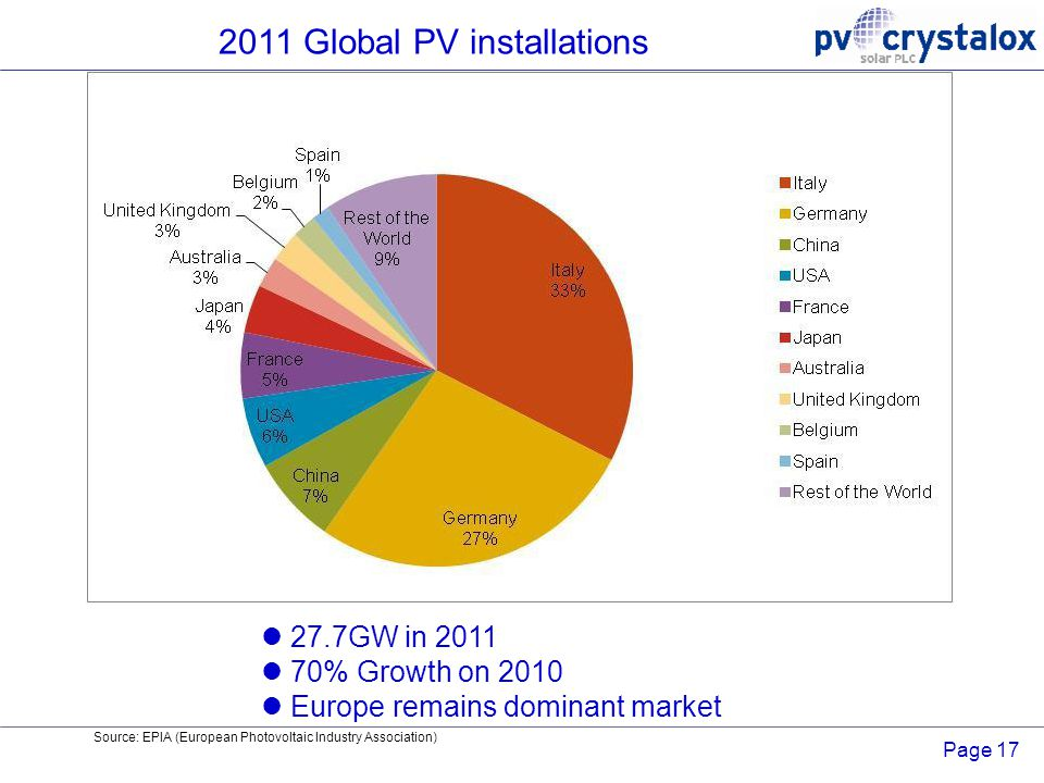 Page 17 2011 Global PV installations Source: EPIA (European Photovoltaic Industry Association) 27.7GW in 2011 70% Growth on 2010 Europe remains dominant market