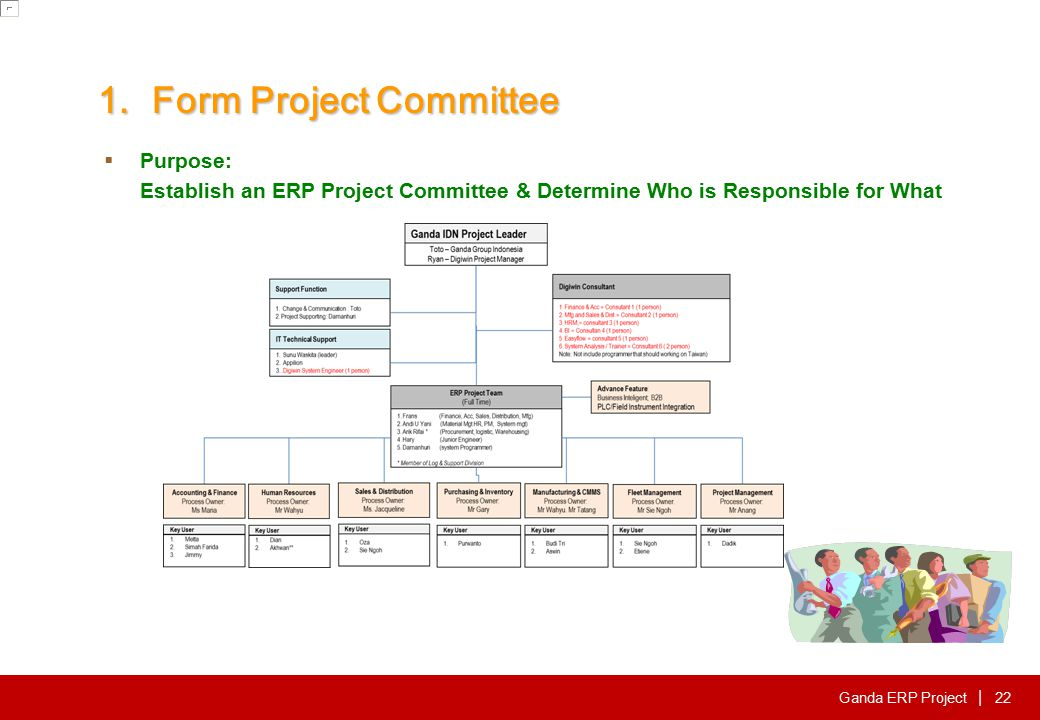 Ganda ERP Project | 1.Form Project Committee  Purpose: Establish an ERP Project Committee & Determine Who is Responsible for What 22