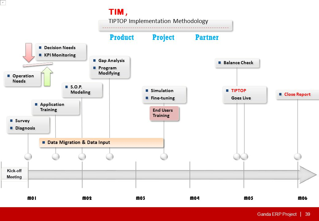 Ganda ERP Project | M01M02M03M04M05M06 Survey Diagnosis Survey Diagnosis Application Training S.O.P.