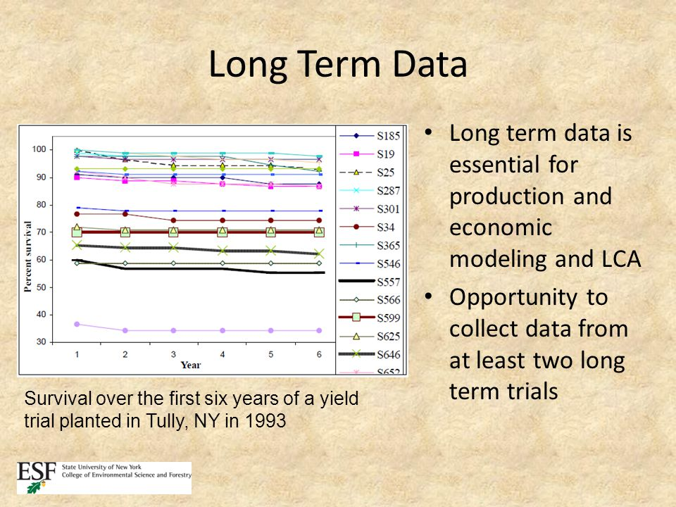 Long Term Data Long term data is essential for production and economic modeling and LCA Opportunity to collect data from at least two long term trials Survival over the first six years of a yield trial planted in Tully, NY in 1993