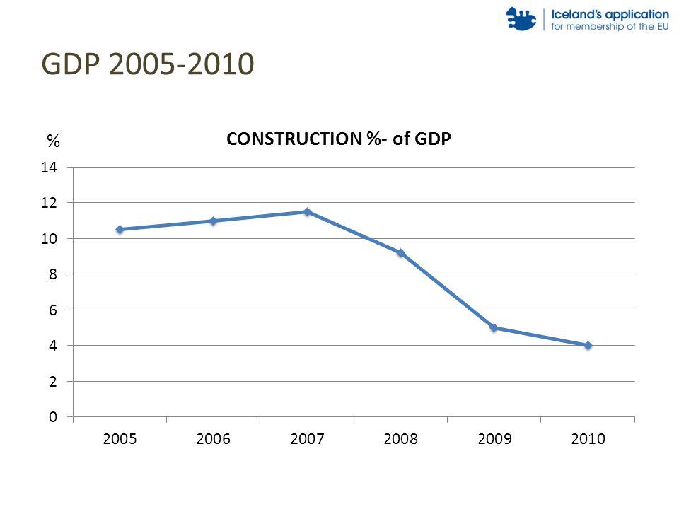GDP 2005-2010