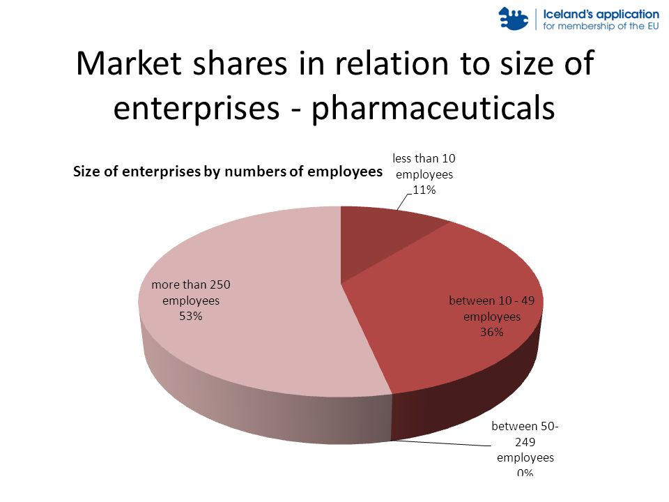 Market shares in relation to size of enterprises - pharmaceuticals