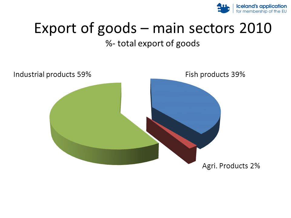 Export of goods – main sectors 2010 %- total export of goods Fish products 39% Agri. Products 2% Industrial products 59%