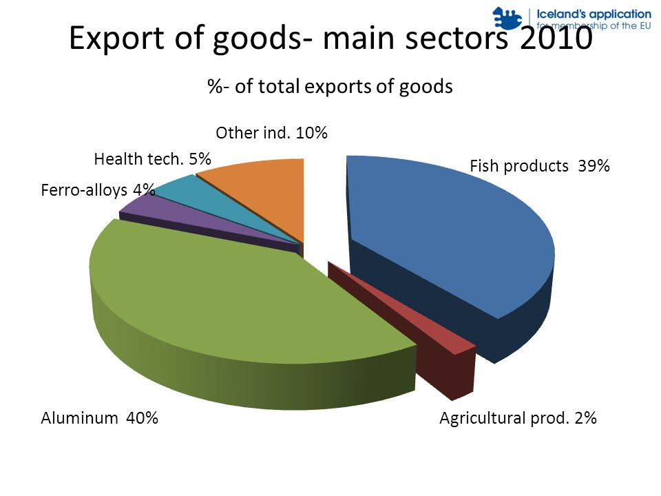Export of goods- main sectors 2010 %- of total exports of goods