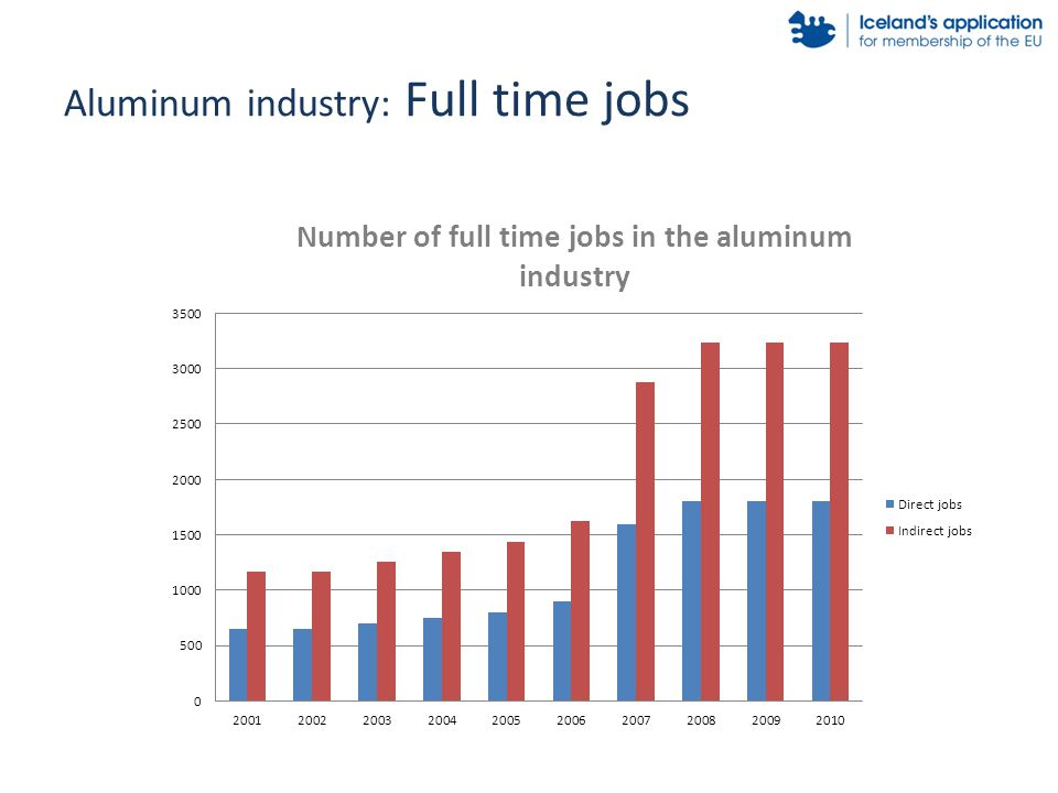 Aluminum industry: Full time jobs