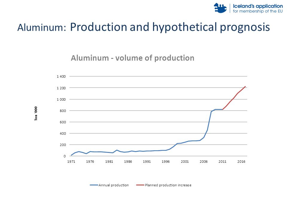 Aluminum: Production and hypothetical prognosis