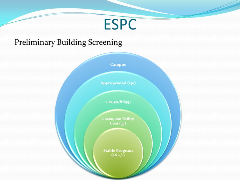 ESPC Preliminary Building Screening Campus Appropriated (130) > $2.50/ft 2 (55) > $200,000 Utility Cost (35) Stable Program (26 +/-)
