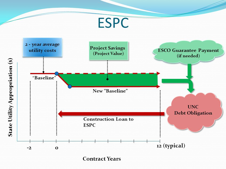 State Utility Appropriation ($) Baseline UNC Debt Obligation Construction Loan to ESPC 2 - year average utility costs 2 - year average utility costs Contract Years New Baseline ESCO Guarantee Payment (if needed) 0-2 12 (typical) Project Savings (Project Value) Project Savings (Project Value) ESPC