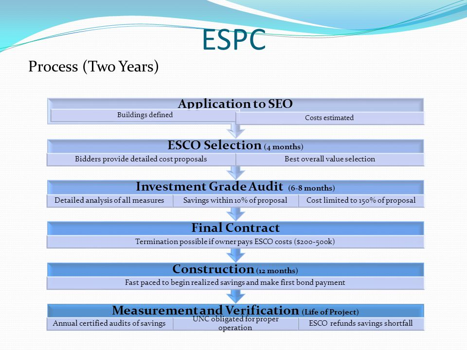 Process (Two Years) Measurement and Verification (Life of Project) Annual certified audits of savings UNC obligated for proper operation ESCO refunds savings shortfall Construction (12 months) Fast paced to begin realized savings and make first bond payment Final Contract Termination possible if owner pays ESCO costs ($200-500k) Investment Grade Audit (6-8 months) Detailed analysis of all measuresSavings within 10% of proposalCost limited to 150% of proposal ESCO Selection (4 months) Bidders provide detailed cost proposalsBest overall value selection Application to SEO Buildings defined Costs estimated
