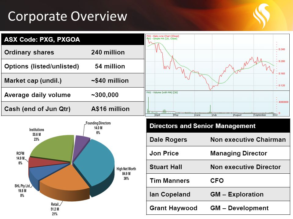 Corporate Overview 5 ASX Code: PXG, PXGOA Ordinary shares240 million Options (listed/unlisted) 54 million Market cap (undil.)~$40 million Average daily volume~300,000 Cash (end of Jun Qtr)A$16 million Directors and Senior Management Dale RogersNon executive Chairman Jon PriceManaging Director Stuart HallNon executive Director Tim MannersCFO Ian CopelandGM – Exploration Grant HaywoodGM – Development