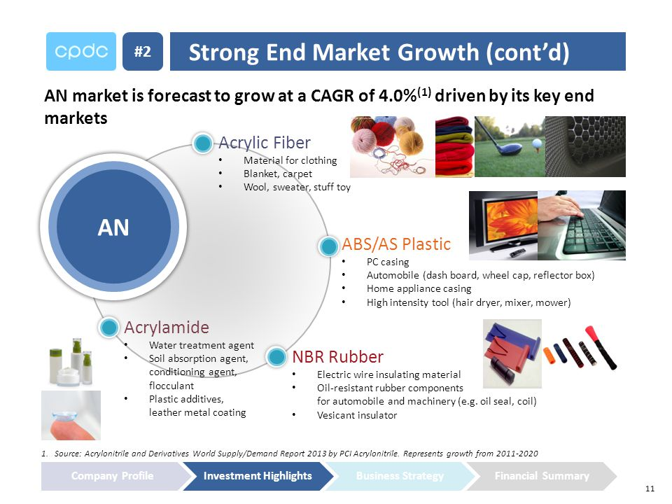 11 Strong End Market Growth (cont'd) #2 AN market is forecast to grow at a CAGR of 4.0% (1) driven by its key end markets 1.
