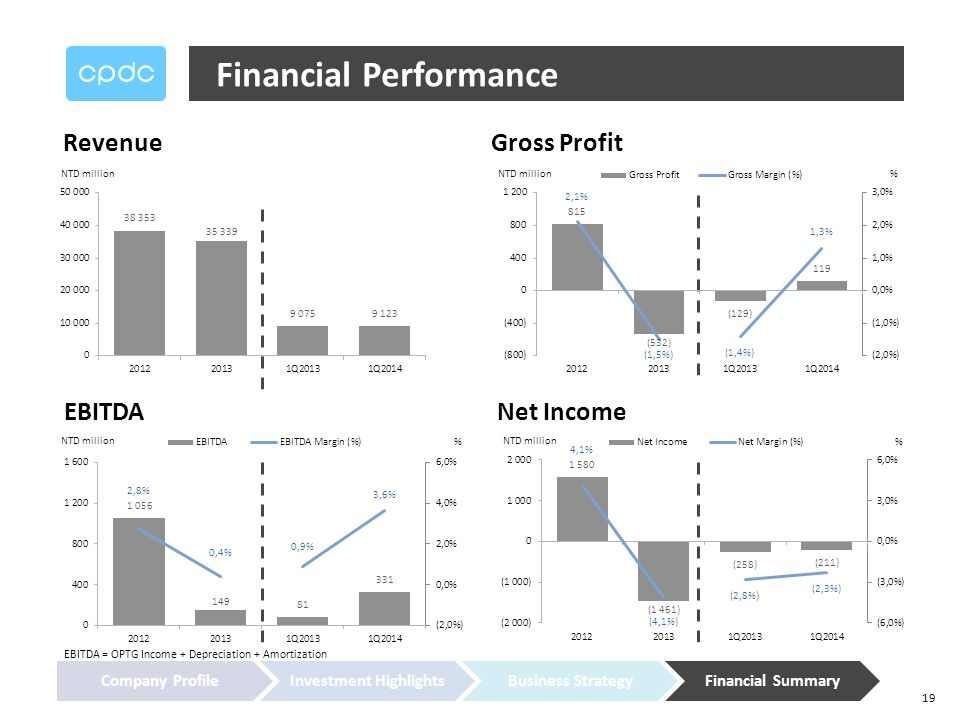 19 Financial Performance Revenue EBITDA Net Income Gross Profit Company ProfileInvestment HighlightsBusiness StrategyFinancial Summary EBITDA = OPTG Income + Depreciation + Amortization