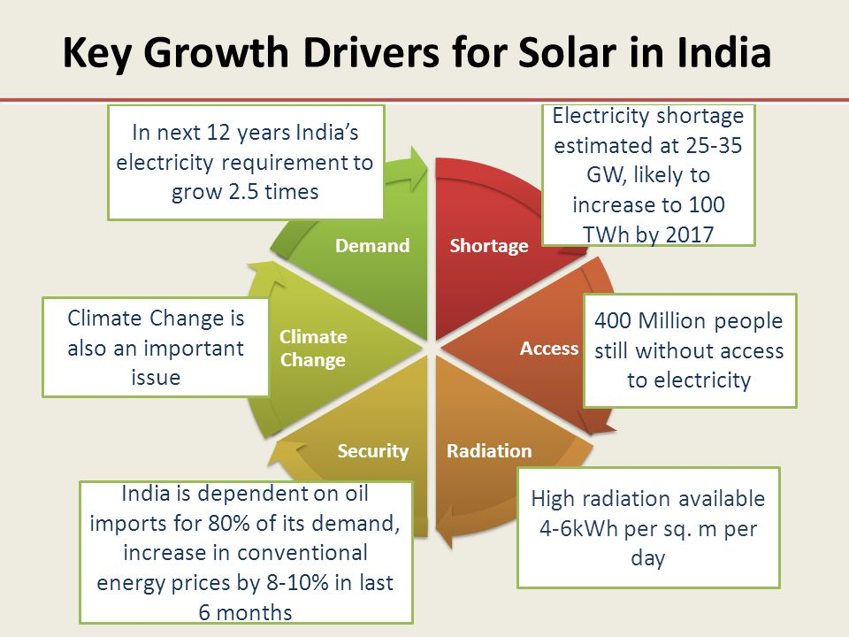 Enabling Policies/Schemes The Electricity Act, 2003 – SERCs to specify RPOs The Tariff Policy, 2006 – setting solar specific RPOs for states Amendment in Tariff Policy, January 2011 – SERCs to specify a min.