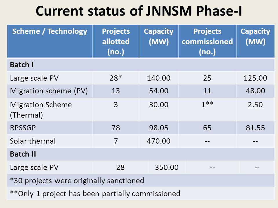State Scenario Gujarat  1 st to notify solar policy in 2009 i.e.