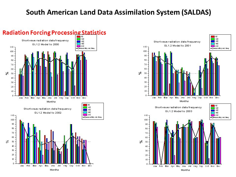 Radiation Forcing Processing Statistics South American Land Data Assimilation System (SALDAS)