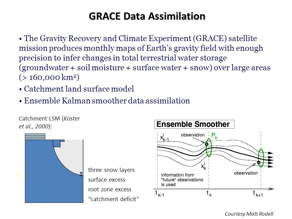 "GRACE Data Assimilation three snow layers surface excess root zone excess ""catchment deficit"" Catchment LSM (Koster et al., 2000): z The Gravity Recov"