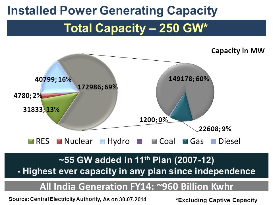 Installed Power Generating Capacity Total Capacity – 250 GW* ~55 GW added in 11 th Plan (2007-12) - Highest ever capacity in any plan since independen