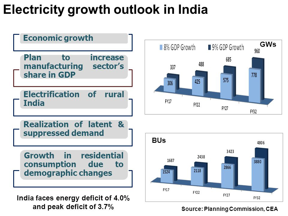 Economic growth Plan to increase manufacturing sector's share in GDP Electrification of rural India Realization of latent & suppressed demand Growth i